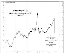 NASDAQ Apathy?