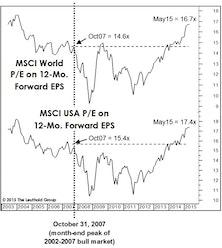 Stock Market Valuation Check