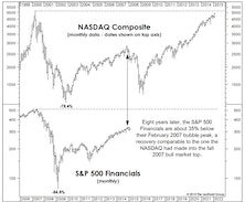 NASDAQ Now, Financials Next?