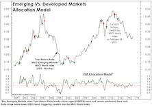 Emerging Markets: Close… But Not Quite