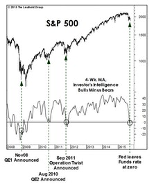 Sentiment, The Economy & The Fed