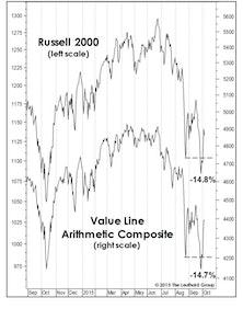 Stock Market Observations