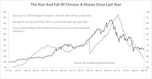 Chinese Economic Concerns Are Overdone