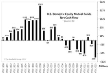 U.S. Focus Equity Mutual Funds: Highest Outflows Ever
