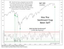Overthinking Market Sentiment