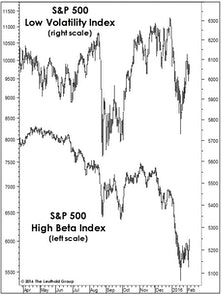 Beware The Deceptive S&P…