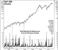 "NYSE ""New Lows"" Figures Point To ""Lower Lows""…"