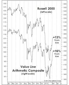 Bear Market Rally Or New Upswing?