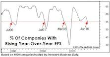 Where's The Profit Leverage?