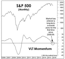 Implications Of Oversold VLT Momentum