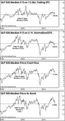 Another Look At Median Valuations