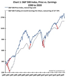 Earnings Are Going Down... But Maybe Not Stock Prices?
