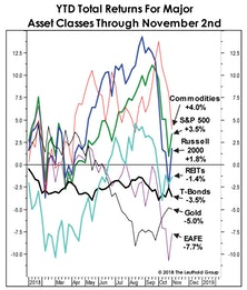 Asset Allocation: As Bad As It Gets
