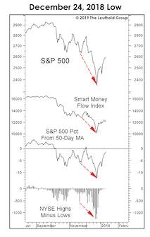 Characteristics Of Major Market Lows