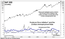 Full Employment And Rising Prices Aren't Stock-Friendly
