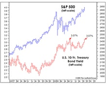 New Highs In Stocks Have Some Unwanted Company