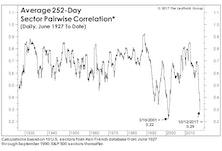 "Correlation ""Cape""-r"