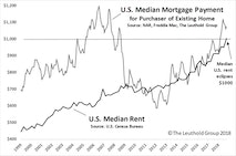Rental Rates Rocket Alongside Slowing Home Prices