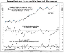 "Market Thoughts In The ""Season Of Excess"""