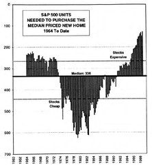 Stock Market/Home Prices