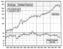 Energy…Global Giants: Oil Could Be a Slick Investment