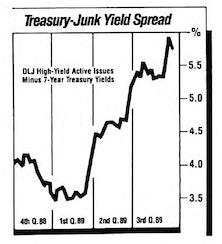 A Potential Tactical Move Into Junk Bonds