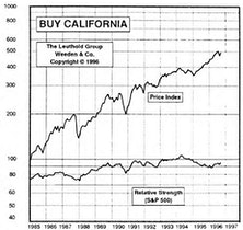 Buy California: New Sector in Paid to Play Portfolio