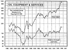 Oil Equipment & Services…Gushing Performance Again