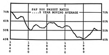 Dividend Payout Ratios