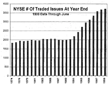 The Growth In NYSE Stock Listings
