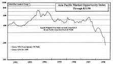 Bargain Basement Investing...Asia and Emerging Markets