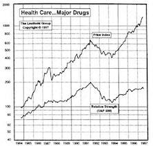 Health Care...Major Drugs Returns to Portfolio