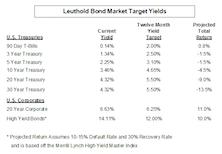 Raising Longer Maturity U.S. Treasury Twelve Month Interest Rate Targets