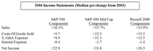 Analyzing Large Cap, Mid Cap & Small Cap 2004 Composite Income Statements