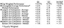 Big Cap Dominance Warping Performance Measures