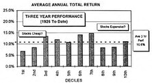 """""""Real"""" Dividend Yield as an Analytical Tool"""
