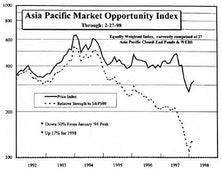 Asian Emerging Markets...Swinging For a Double