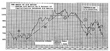 Secondary Stocks/Big Cap Stocks