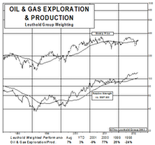 New Select Industries Group Holding: Searching For Gains In New Oil & Gas Exploration Holding