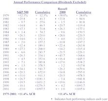 Large Cap Versus Small Cap: S&P 500 Versus Russell 2000