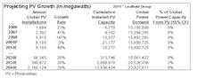Sunshine Ahead: Optimistic On Solar Sector