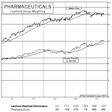 New Select Industries Group Holding: Now Adding Pharmaceuticals