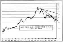 Inside the Bond Market