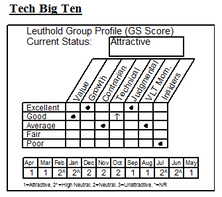 "Plugging In To A ""Tech...Big Ten"" Position"