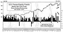 November Mutual Fund Flows