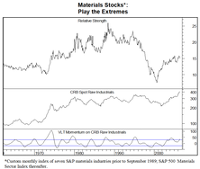 Commodity Inflation  =  OWN MATERIALS STOCKS; Commodity DEflation  =  OWN MATERIALS STOCKS!!