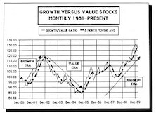 Growth Versus Value Stocks