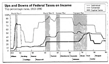 The Historical Stock Market Impact of Corporate Tax Rate Changes