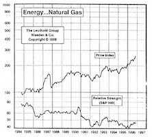 Energy…Natural Gas: Increasing Portfolio Holdings