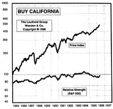 Buy California?...Added To Conventional Equity Portfolio